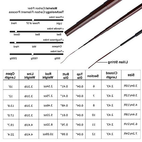 Goture Carp Fiber Telescopic Rod 18FT Free Tip